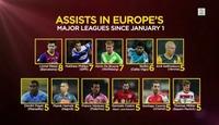 Her er årets europeiske assist-konger